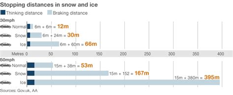 stopping distances in conditions how to drive in snow and icy weather news