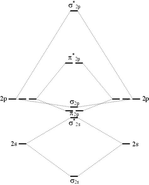 molecular orbital diagram n2 n2 levels