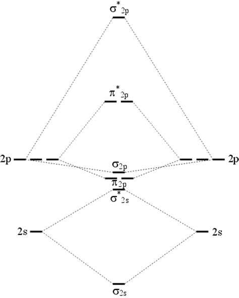 n2 energy level diagram n2 levels