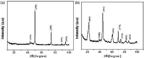 xrd pattern of mgo xrd pattern of nano mgo before a and after b