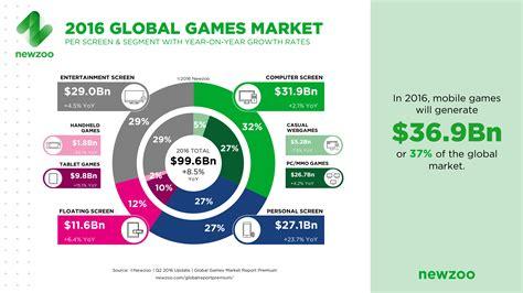 il mercato mobile il mercato mobile gaming superer 224 quello pc e console nel