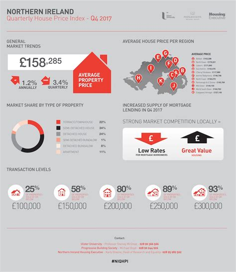 Northern Ireland Records Northern Ireland Housing Market Records Modest Yet Sustainable Growth Levels Ulster