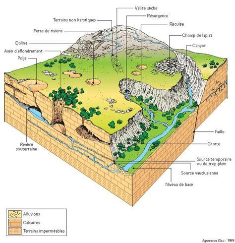 aquifer diagram karst aquifer diagram dataviz infographics