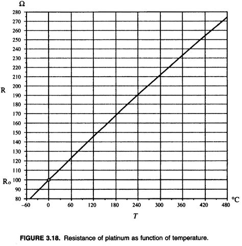resistor temperature chart resistor temperature chart 28 images repair guides electronic engine controls engine coolant