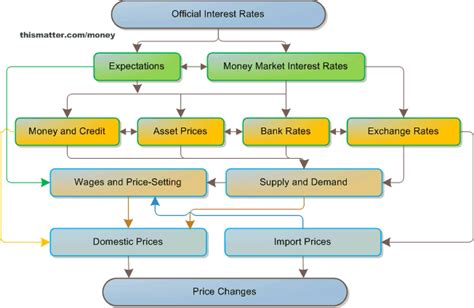 central bank price european central bank monetary policy