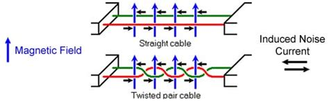 terminating resistor twisted pair cable rs485 vs ethernet which one is most used in industry