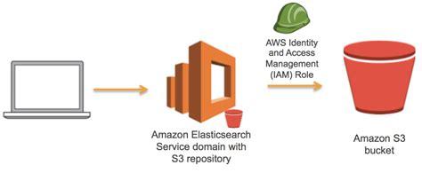 amazon s3 use amazon s3 to store a single amazon elasticsearch
