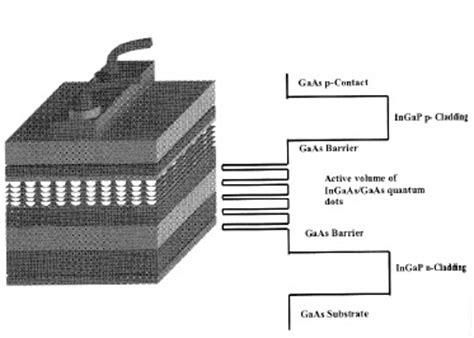 diode lasers quantum dots center for quantum devices self assembled quantum dot devices