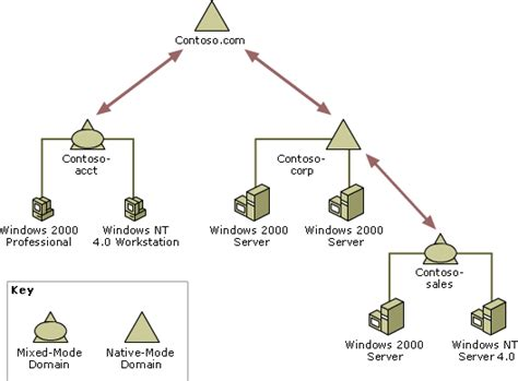 active directory design template active directory structure