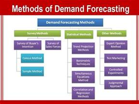 Home Builders Association by Demand Forecasting Method Techprevue