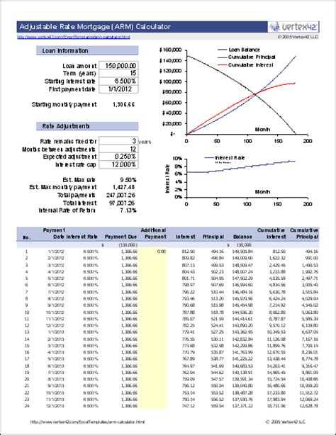 Line Of Credit Formula Excel Arm Calculator Free Adjustable Rate Mortgage Calculator For Excel