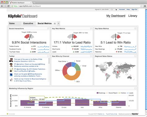 business dashboard templates has a really great w related metrics see top row