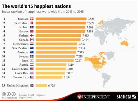 happiest states 2016 denmark ranked happiest country in the world for the third