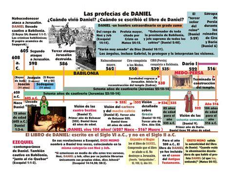 estudio detallado sobre el libro de daniel en la biblia el profeta daniel imagen 1 191 cu 225 ndo vivi 243 daniel 191 cu 225 ndo