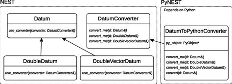 visitor pattern in python frontiers pynest a convenient interface to the nest