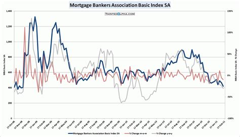 What Is Mba Mortgage Applications by Mba Mortgage Applications Fell 9 5 Tainted Alpha