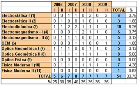 preguntas de cultura general que vienen en examenes de admision cepreuni agosto 2009