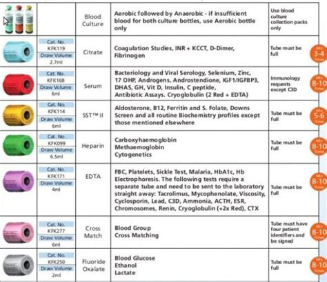 Related Keywords & Suggestions for order of draw phlebotomy