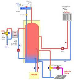under floor heating rainbow heating amp plumbing solutions