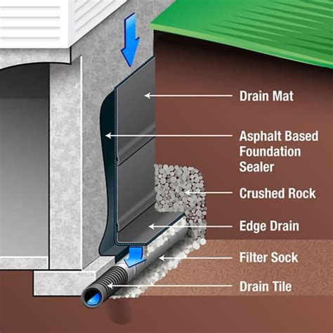 Waterproofing Interior Foundation Walls by Basement Waterproofing Techniques Procedure