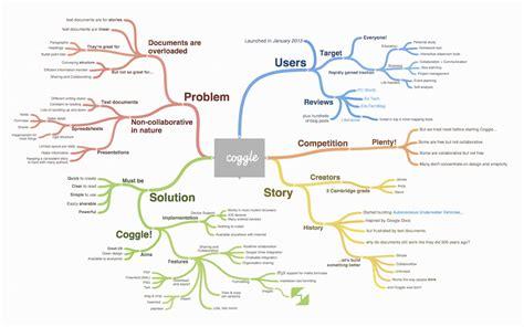 Word Vorlage Mindmap Mindmap Kreativ Arbeiten Und Ideen Visualisieren Inkl Kostenloser Tools