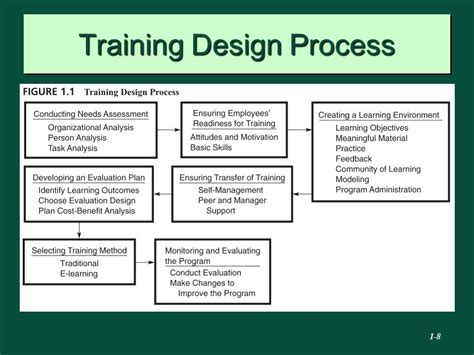 design application classes employee training and development ppt video online download