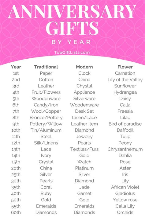Wedding Anniversary Gift Themes By Year by 31 Best Wedding Anniversary Gift Ideas Images On