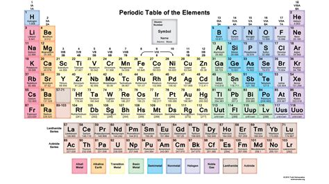 color coded periodic table why do some smell and other science curiosities