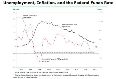 federal bank price frb speech with slideshow yellen inflation dynamics and