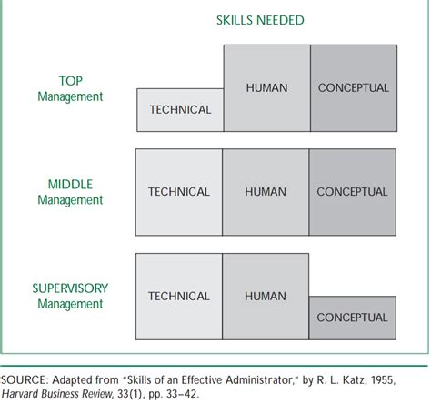 Build Floor Plan skills approach applied to management