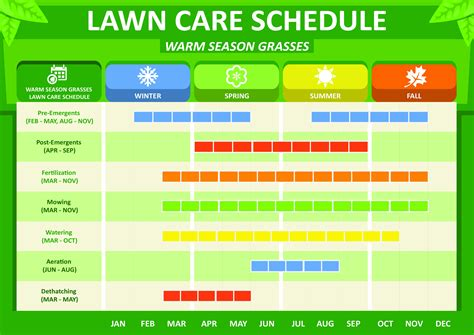Diy Lawn Care Advice With Professional Lawn Care Products Solutions Pest Lawn Mowing Schedule Template