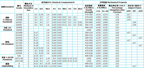 cost of c section in australia c steel c channel h beam weight chart with grade astm a36