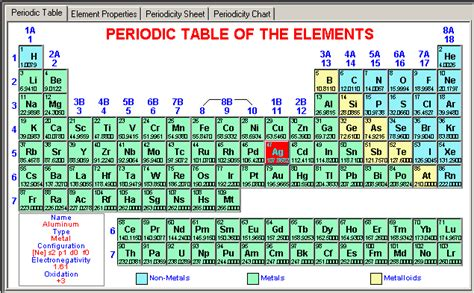 atomic structure and the periodic table molecularsoft periodic table