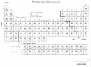 how many valance electrons does nitrogen chemical bonding jeopardy template