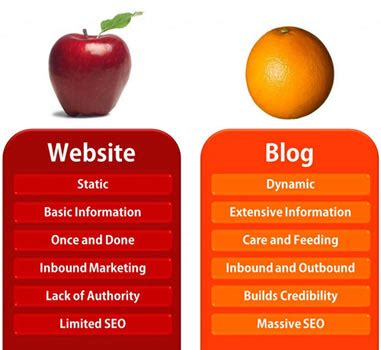 what website websites vs blogs which one is better and why curatti