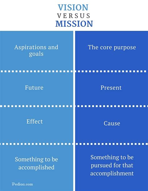 what is a vision and a mission difference between vision and mission what is vision