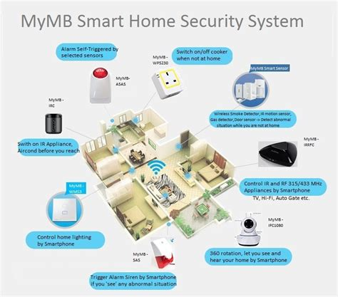 smart home systems mymb smart home security system my mobile signal booster