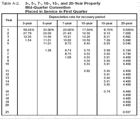 table for 5 year solved table a 2 3 5 7 10 15 and 20 year prope