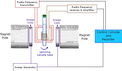 how does proton nmr work how does nuclear magnetic spectroscopy nmr work