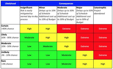 Risk Management Failed Us Oversite Sentry Risk Matrix Template