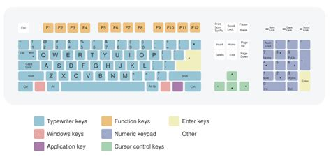 qwerty type keyboard layout us en teclados qwerty y dvorak blogodisea