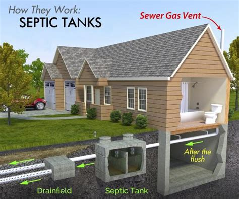 Gallery of bad smell toilet septic tank
