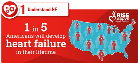 from to hrart empowering you to work live and books understand your risk for failure