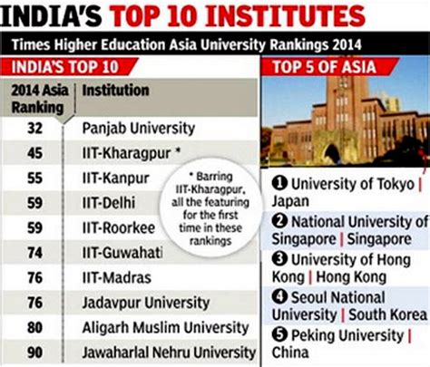 Iit Madras Ranking For Mba by Punjab Ahead Of Iits In World