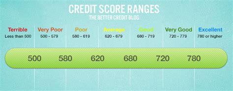 Credit Score Formula 2014 Interest Rates Repossession L50 Lilthelovebug