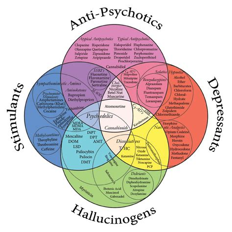 diagram chart psychopharmacology