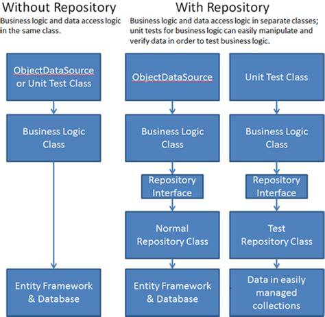 repository pattern asp net web forms using the entity framework 4 0 and the objectdatasource
