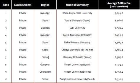 Of East Mba Tuition Fee by Korean Tuition Mfawriting595 Web Fc2