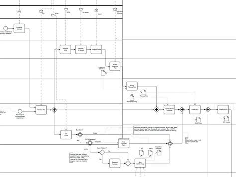 bpmn diagram revenue cycle bpmn diagram revenue cycle image collections how to guide and refrence