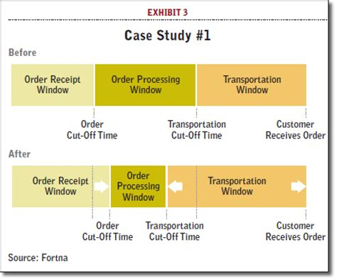 order fulfillment center order fulfillment as a competitive advantage supply chain 24 7